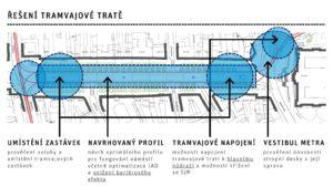 Řešení tramvajové tratě